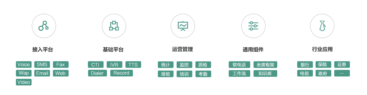 企业应用, 云通信, 云呼叫中心, 验证服务, 消息推送