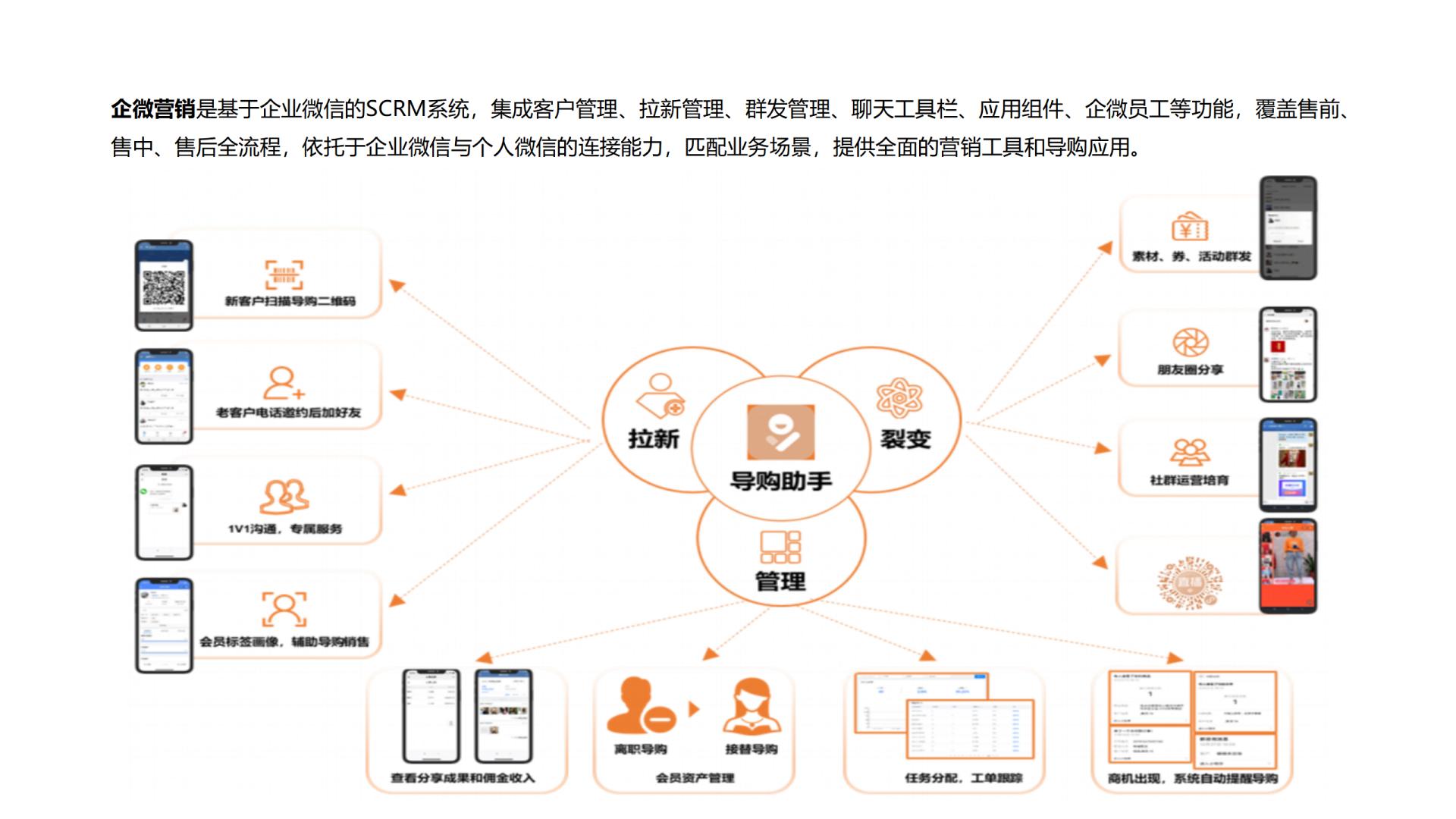 企业应用, 销售管理, 营销自动化